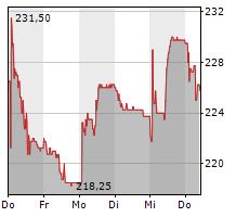KARDEX HOLDING AG Chart 1 Jahr