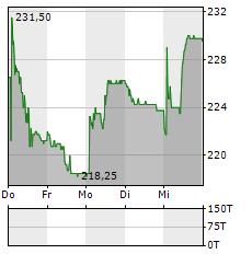 KARDEX Aktie 5-Tage-Chart