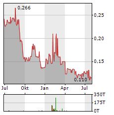 KAROLINSKA DEVELOPMENT Aktie Chart 1 Jahr
