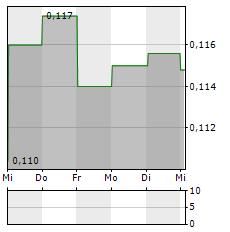 KAROLINSKA DEVELOPMENT Aktie 5-Tage-Chart