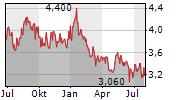 KASIKORNBANK PCL Chart 1 Jahr