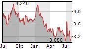 KASIKORNBANK PCL NVDR Chart 1 Jahr