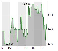 KATEK SE Chart 1 Jahr