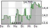 KATEK SE 5-Tage-Chart