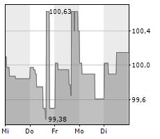 KATJES INTERNATIONAL GMBH & CO KG Chart 1 Jahr