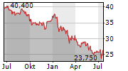 KAUFMAN & BROAD SA Chart 1 Jahr