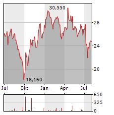 KAUFMAN & BROAD Aktie Chart 1 Jahr