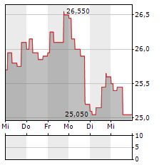 KAUFMAN & BROAD Aktie 5-Tage-Chart