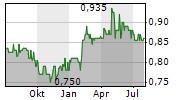 KAUNO ENERGIJA AB Chart 1 Jahr