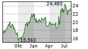 KAWASAKI HEAVY INDUSTRIES LTD Chart 1 Jahr