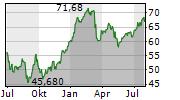KBC GROEP NV Chart 1 Jahr