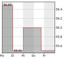 KBR INC Chart 1 Jahr