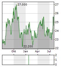 KEIHAN Aktie Chart 1 Jahr