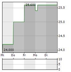 KEIHAN Aktie 5-Tage-Chart