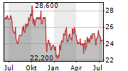 KEISEI ELECTRIC RAILWAY CO LTD Chart 1 Jahr