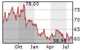 KELLOGG COMPANY Chart 1 Jahr
