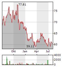KELLOGG Aktie Chart 1 Jahr