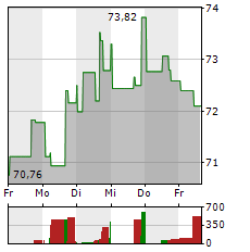 KELLOGG Aktie 1-Woche-Intraday-Chart