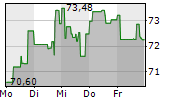 KELLOGG COMPANY 1-Woche-Intraday-Chart