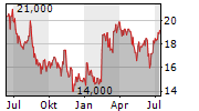 KELLY SERVICES INC Chart 1 Jahr