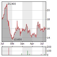 KELLY SERVICES Aktie Chart 1 Jahr