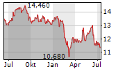 KEMIRA OYJ Chart 1 Jahr
