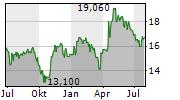 KENDRION NV Chart 1 Jahr