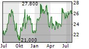 KENNAMETAL INC Chart 1 Jahr