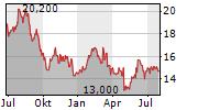 KENNEDY-WILSON HOLDINGS INC Chart 1 Jahr
