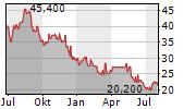 KENON HOLDINGS LTD Chart 1 Jahr