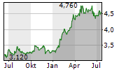 KEPPEL CORPORATION LIMITED Chart 1 Jahr