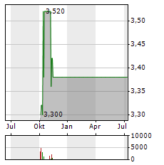 KEPPEL Aktie Chart 1 Jahr