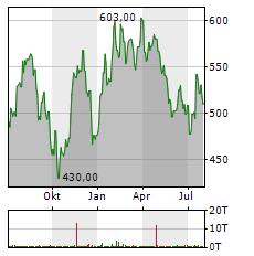 KERING Aktie Chart 1 Jahr