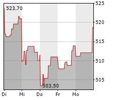 KERING SA Chart 1 Jahr