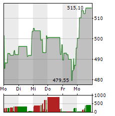 KERING Aktie 5-Tage-Chart
