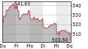 KERING SA 1-Woche-Intraday-Chart