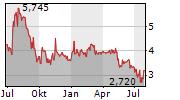 KERNEL HOLDING SA Chart 1 Jahr