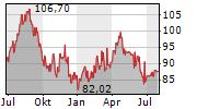 KERRY GROUP PLC Chart 1 Jahr
