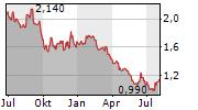 KERRY LOGISTICS NETWORK LTD Chart 1 Jahr