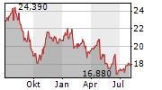 KESKO OYJ Chart 1 Jahr