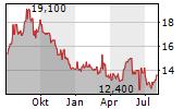 KEWAUNEE SCIENTIFIC CORPORATION Chart 1 Jahr