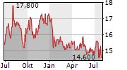 KEWPIE CORPORATION Chart 1 Jahr