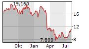 KEYCORP Chart 1 Jahr