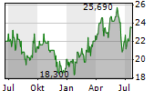 KEYERA CORP Chart 1 Jahr