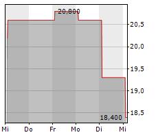 KEYWORDS STUDIOS PLC Chart 1 Jahr