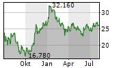 KGHM POLSKA MIEDZ SA Chart 1 Jahr