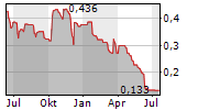 KGL RESOURCES LIMITED Chart 1 Jahr
