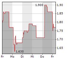 KHD HUMBOLDT WEDAG INTERNATIONAL AG Chart 1 Jahr