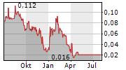KHIRON LIFE SCIENCES CORP Chart 1 Jahr