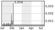 KIBO ENERGY PLC Chart 1 Jahr